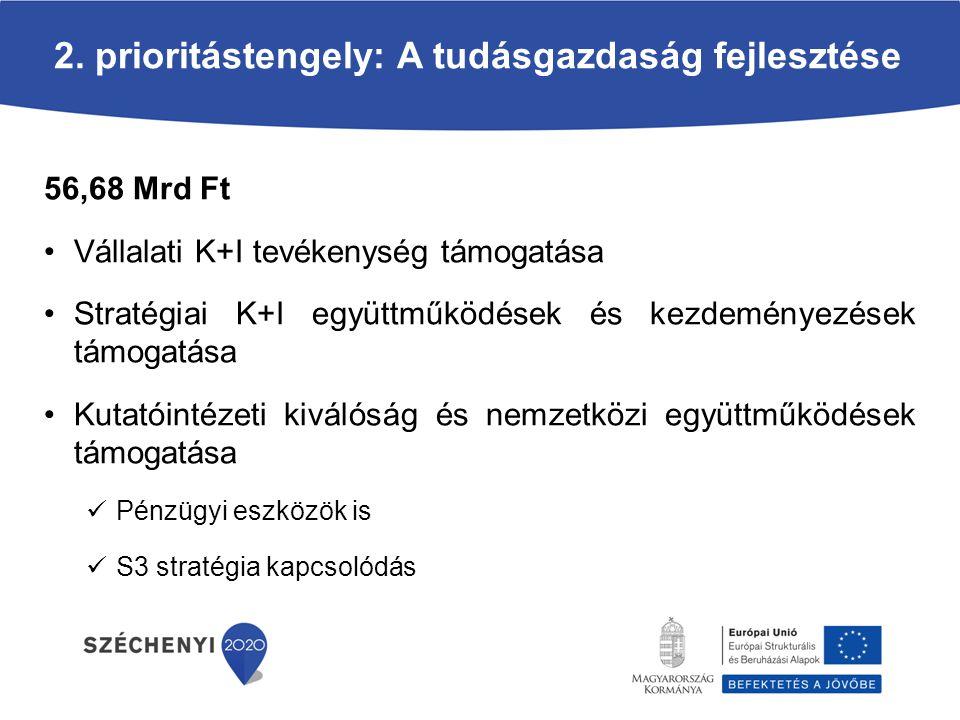 2. prioritástengely: A tudásgazdaság fejlesztése 56,68 Mrd Ft Vállalati K+I tevékenység támogatása Stratégiai K+I együttműködések és kezdeményezések t