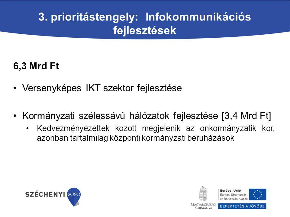 3. prioritástengely: Infokommunikációs fejlesztések 6,3 Mrd Ft Versenyképes IKT szektor fejlesztése Kormányzati szélessávú hálózatok fejlesztése [3,4