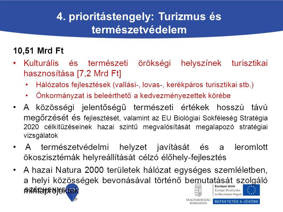 4. prioritástengely: Turizmus és természetvédelem 10,51 Mrd Ft Kulturális és természeti örökségi helyszínek turisztikai hasznosítása [7,2 Mrd Ft] Háló