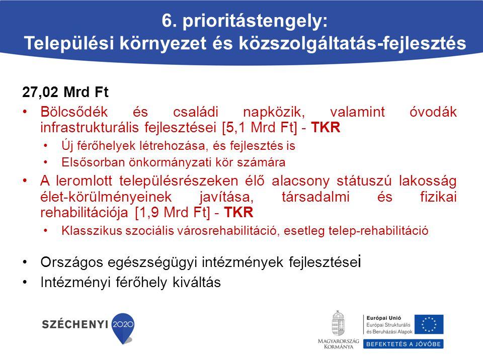 6. prioritástengely: Települési környezet és közszolgáltatás-fejlesztés 27,02 Mrd Ft Bölcsődék és családi napközik, valamint óvodák infrastrukturális