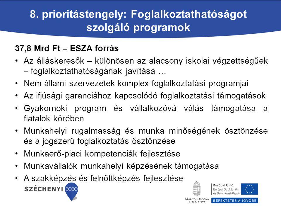 8. prioritástengely: Foglalkoztathatóságot szolgáló programok 37,8 Mrd Ft – ESZA forrás Az álláskeresők – különösen az alacsony iskolai végzettségűek