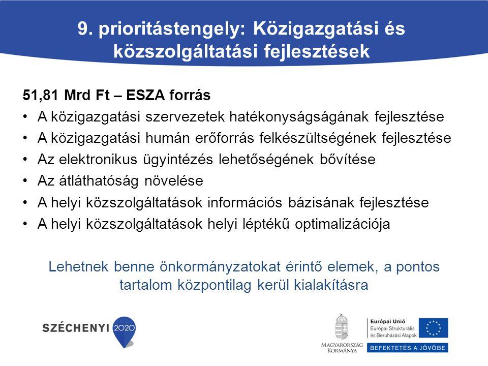 9. prioritástengely: Közigazgatási és közszolgáltatási fejlesztések 51,81 Mrd Ft – ESZA forrás A közigazgatási szervezetek hatékonyságságának fejleszt