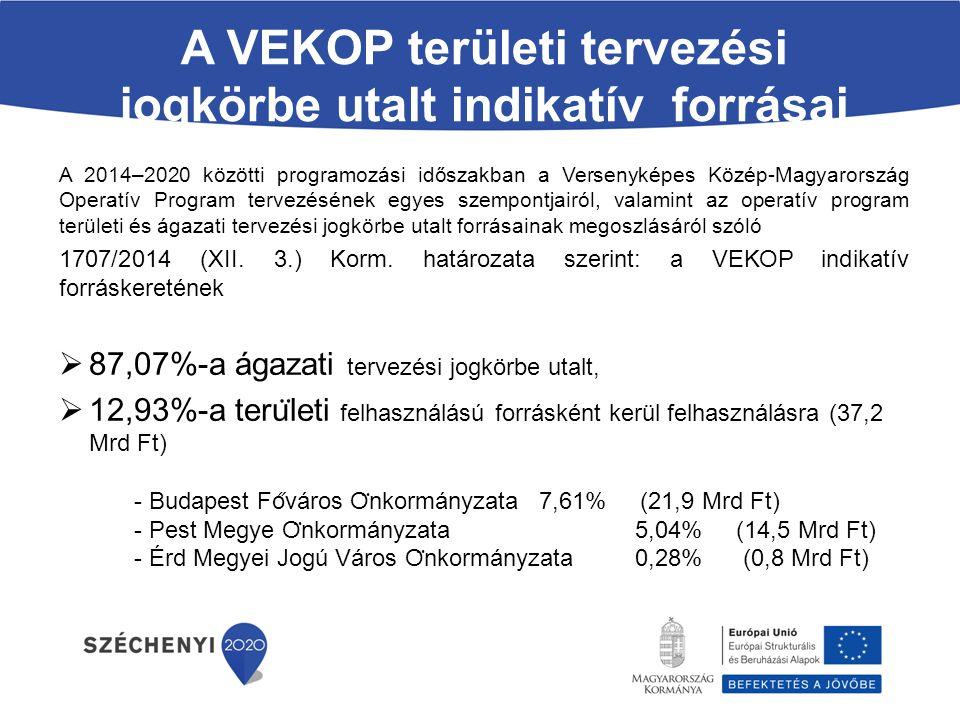 A VEKOP területi tervezési jogkörbe utalt indikatív forrásai A 2014–2020 közötti programozási időszakban a Versenyképes Közép-Magyarország Operatív Pr