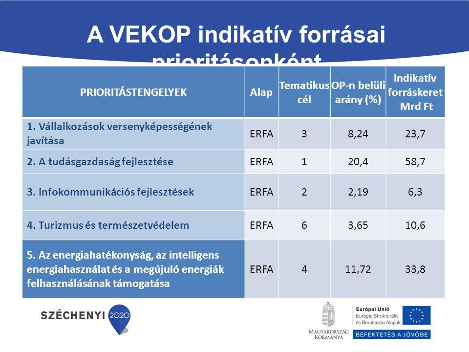 A VEKOP indikatív forrásai prioritásonként PRIORITÁSTENGELYEKAlap Tematikus cél OP-n belüli arány (%) Indikatív forráskeret Mrd Ft 1. Vállalkozások ve