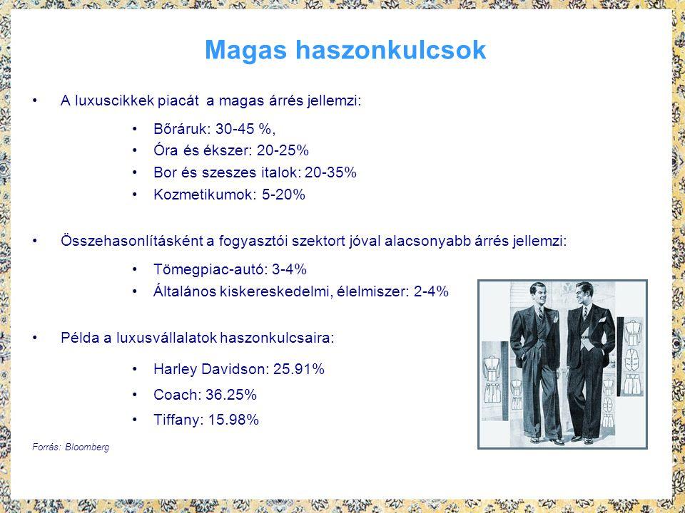 Magas haszonkulcsok A luxuscikkek piacát a magas árrés jellemzi: Bőráruk: 30-45 %, Óra és ékszer: 20-25% Bor és szeszes italok: 20-35% Kozmetikumok: 5-20% Összehasonlításként a fogyasztói szektort jóval alacsonyabb árrés jellemzi: Tömegpiac-autó: 3-4% Általános kiskereskedelmi, élelmiszer: 2-4% Példa a luxusvállalatok haszonkulcsaira: Harley Davidson: 25.91% Coach: 36.25% Tiffany: 15.98% Forrás: Bloomberg