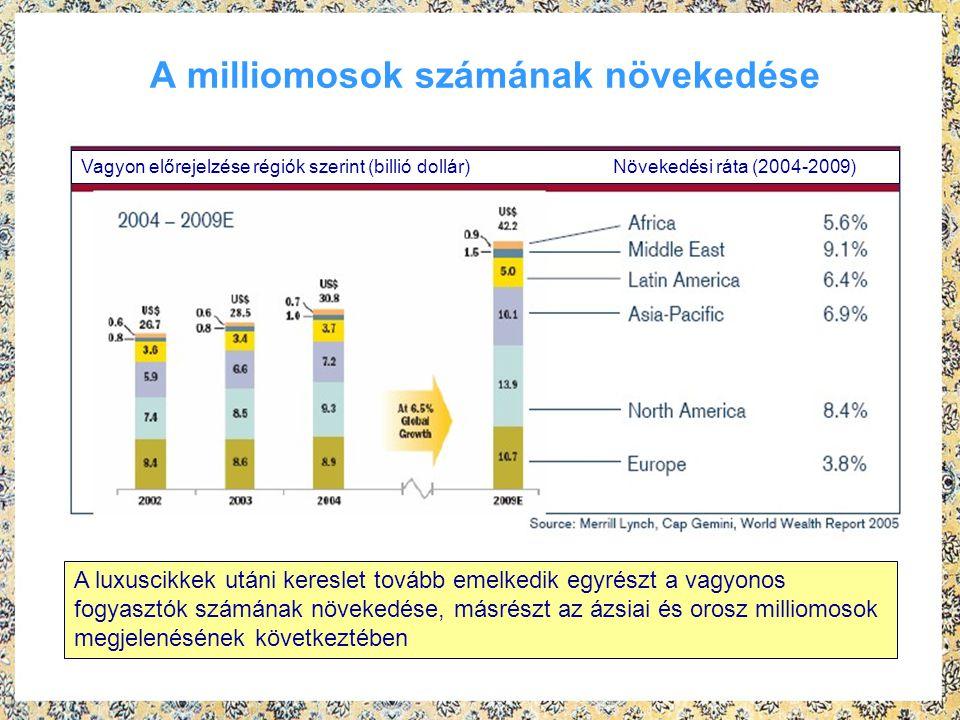 A milliomosok számának növekedése A luxuscikkek utáni kereslet tovább emelkedik egyrészt a vagyonos fogyasztók számának növekedése, másrészt az ázsiai és orosz milliomosok megjelenésének következtében Vagyon előrejelzése régiók szerint (billió dollár) Növekedési ráta (2004-2009)