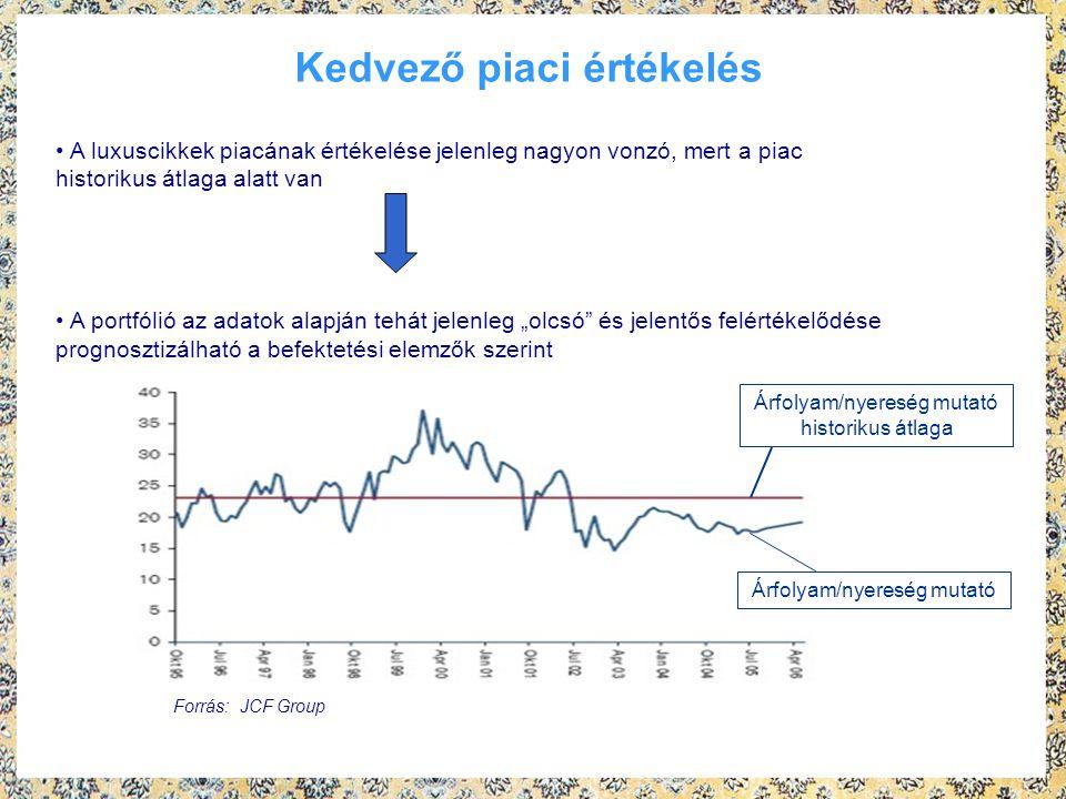 """Kedvező piaci értékelés Forrás: JCF Group A luxuscikkek piacának értékelése jelenleg nagyon vonzó, mert a piac historikus átlaga alatt van A portfólió az adatok alapján tehát jelenleg """"olcsó és jelentős felértékelődése prognosztizálható a befektetési elemzők szerint Árfolyam/nyereség mutató Árfolyam/nyereség mutató historikus átlaga"""