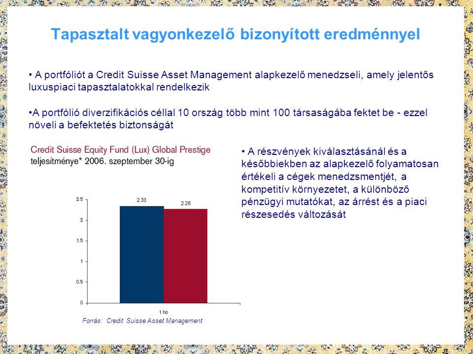 Tapasztalt vagyonkezelő bizonyított eredménnyel A portfóliót a Credit Suisse Asset Management alapkezelő menedzseli, amely jelentős luxuspiaci tapasztalatokkal rendelkezik A portfólió diverzifikációs céllal 10 ország több mint 100 társaságába fektet be - ezzel növeli a befektetés biztonságát Forrás: Credit Suisse Asset Management A részvények kiválasztásánál és a későbbiekben az alapkezelő folyamatosan értékeli a cégek menedzsmentjét, a kompetitív környezetet, a különböző pénzügyi mutatókat, az árrést és a piaci részesedés változását