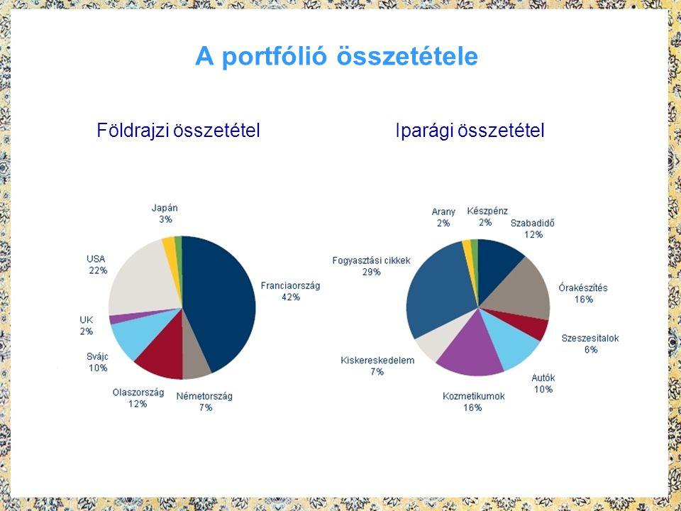 A portfólió összetétele Földrajzi összetétel Iparági összetétel