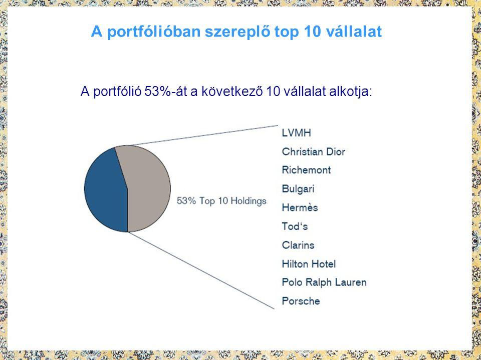 A portfólióban szereplő top 10 vállalat A portfólió 53%-át a következő 10 vállalat alkotja:
