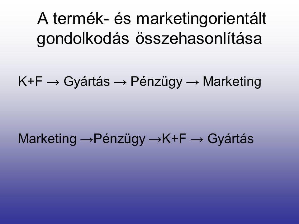A termék- és marketingorientált gondolkodás összehasonlítása K+F → Gyártás → Pénzügy → Marketing Marketing →Pénzügy →K+F → Gyártás