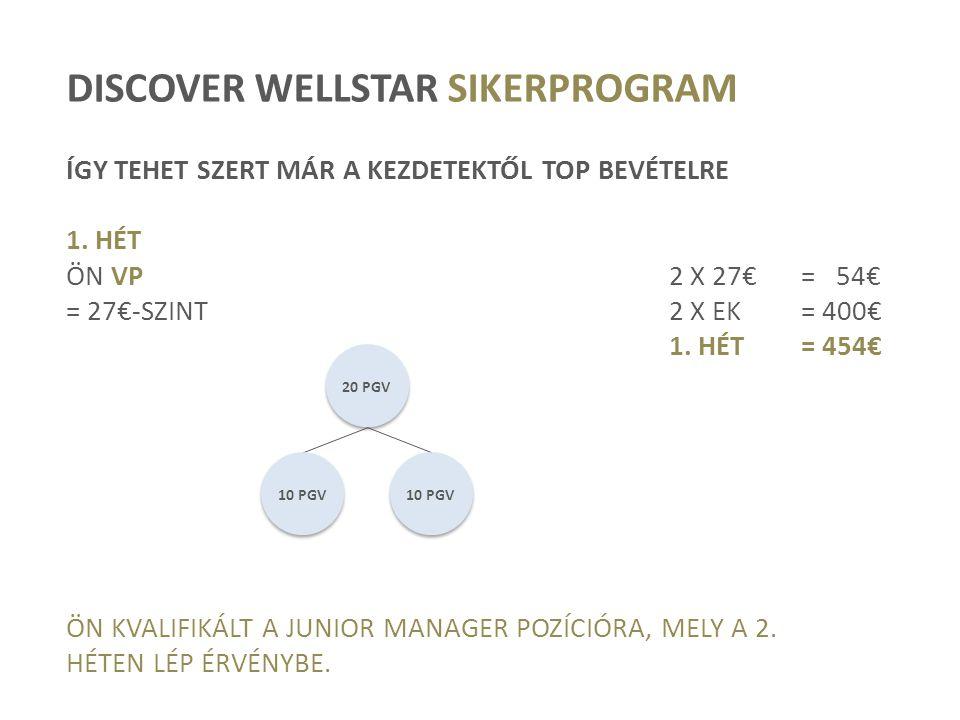 DISCOVER WELLSTAR SIKERPROGRAM ÍGY TEHET SZERT MÁR A KEZDETEKTŐL TOP BEVÉTELRE 1. HÉT ÖN VP2 X 27€= 54€ = 27€-SZINT2 X EK= 400€ 1. HÉT= 454€ ÖN KVALIF