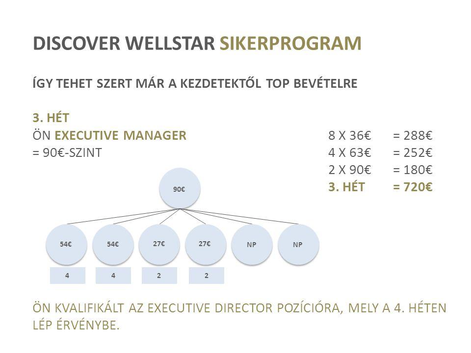 DISCOVER WELLSTAR SIKERPROGRAM ÍGY TEHET SZERT MÁR A KEZDETEKTŐL TOP BEVÉTELRE 3. HÉT ÖN EXECUTIVE MANAGER8 X 36€= 288€ = 90€-SZINT4 X 63€= 252€ 2 X 9