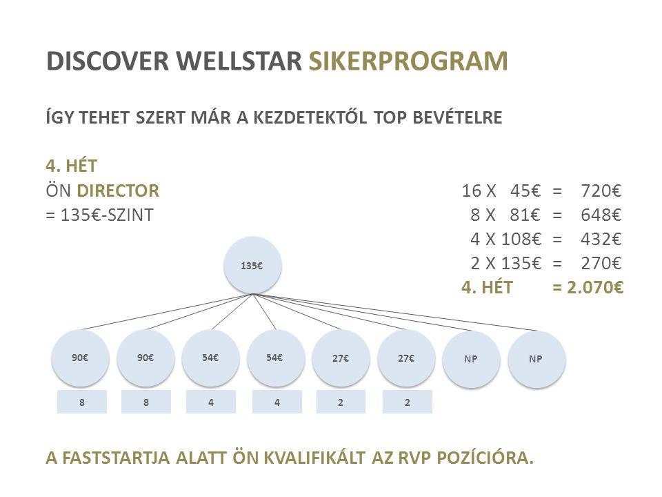 DISCOVER WELLSTAR SIKERPROGRAM ÍGY TEHET SZERT MÁR A KEZDETEKTŐL TOP BEVÉTELRE 4. HÉT ÖN DIRECTOR16 X 45€= 720€ = 135€-SZINT 8 X 81€= 648€ 4 X 108€= 4