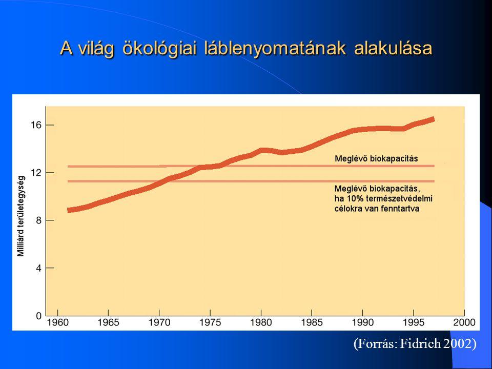 A világ ökológiai láblenyomatának alakulása (Forrás: Fidrich 2002)