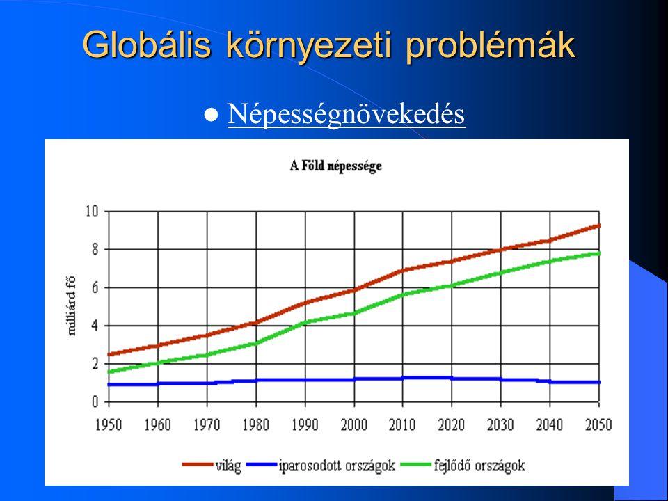 Globális környezeti problémák Népességnövekedés