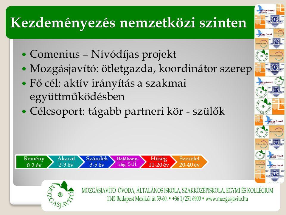 Comenius – Nívódíjas projekt Mozgásjavító: ötletgazda, koordinátor szerep Fő cél: aktív irányítás a szakmai együttműködésben Célcsoport: tágabb partneri kör - szülők Kezdeményezés nemzetközi szinten Remény 0-2 év Akarat 2-3 év Szándék 3-5 év Hatékony- ság 5-11 Hűség 11-20 év Szeretet 20-40 év