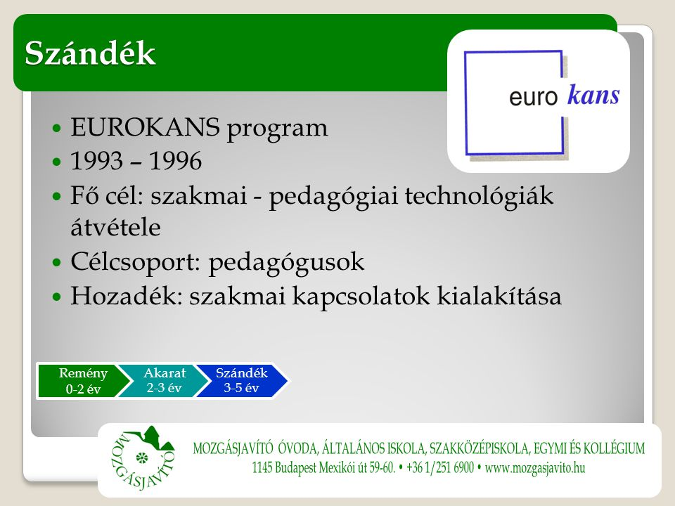 EUROKANS program 1993 – 1996 Fő cél: szakmai - pedagógiai technológiák átvétele Célcsoport: pedagógusok Hozadék: szakmai kapcsolatok kialakítása Szándék Remény 0-2 év Akarat 2-3 év Szándék 3-5 év