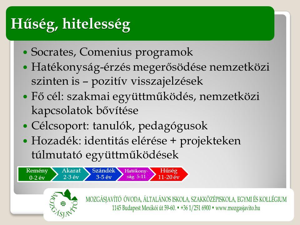 Socrates, Comenius programok Hatékonyság-érzés megerősödése nemzetközi szinten is – pozitív visszajelzések Fő cél: szakmai együttműködés, nemzetközi kapcsolatok bővítése Célcsoport: tanulók, pedagógusok Hozadék: identitás elérése + projekteken túlmutató együttműködések Hűség, hitelesség Remény 0-2 év Akarat 2-3 év Szándék 3-5 év Hatékony- ság 5-11 Hűség 11-20 év