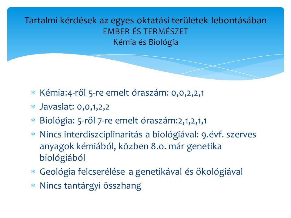  Kémia:4-ről 5-re emelt óraszám: 0,0,2,2,1  Javaslat: 0,0,1,2,2  Biológia: 5-ről 7-re emelt óraszám:2,1,2,1,1  Nincs interdiszciplinaritás a biológiával: 9.évf.