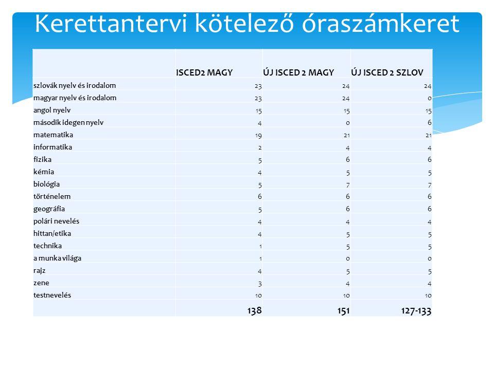 ISCED2 MAGYÚJ ISCED 2 MAGYÚJ ISCED 2 SZLOV szlovák nyelv és irodalom2324 magyar nyelv és irodalom23240 angol nyelv15 második idegen nyelv406 matematika1921 informatika244 fizika566 kémia455 biológia577 történelem666 geográfia566 polári nevelés444 hittan/etika455 technika155 a munka világa100 rajz455 zene344 testnevelés10 138151127-133 Kerettantervi kötelező óraszámkeret