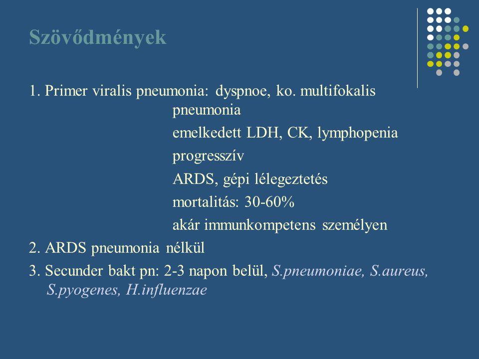 Szövődmények 1. Primer viralis pneumonia: dyspnoe, ko. multifokalis pneumonia emelkedett LDH, CK, lymphopenia progresszív ARDS, gépi lélegeztetés mort