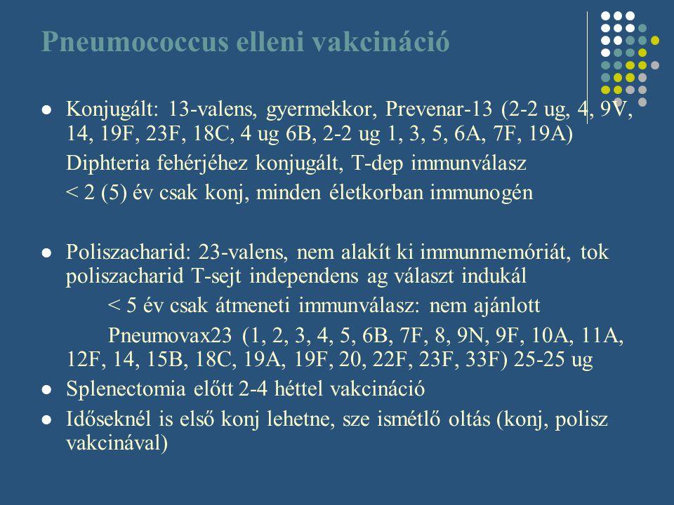 Pneumococcus elleni vakcináció Konjugált: 13-valens, gyermekkor, Prevenar-13 (2-2 ug, 4, 9V, 14, 19F, 23F, 18C, 4 ug 6B, 2-2 ug 1, 3, 5, 6A, 7F, 19A)