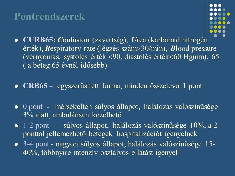Pontrendszerek CURB65: Confusion (zavartság), Urea (karbamid nitrogén érték), Respiratory rate (légzés szám  30/min), Blood pressure (vérnyomás, syst