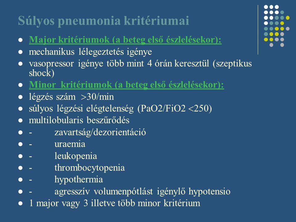 Súlyos pneumonia kritériumai Major kritériumok (a beteg első észlelésekor): mechanikus lélegeztetés igénye vasopressor igénye több mint 4 órán kereszt