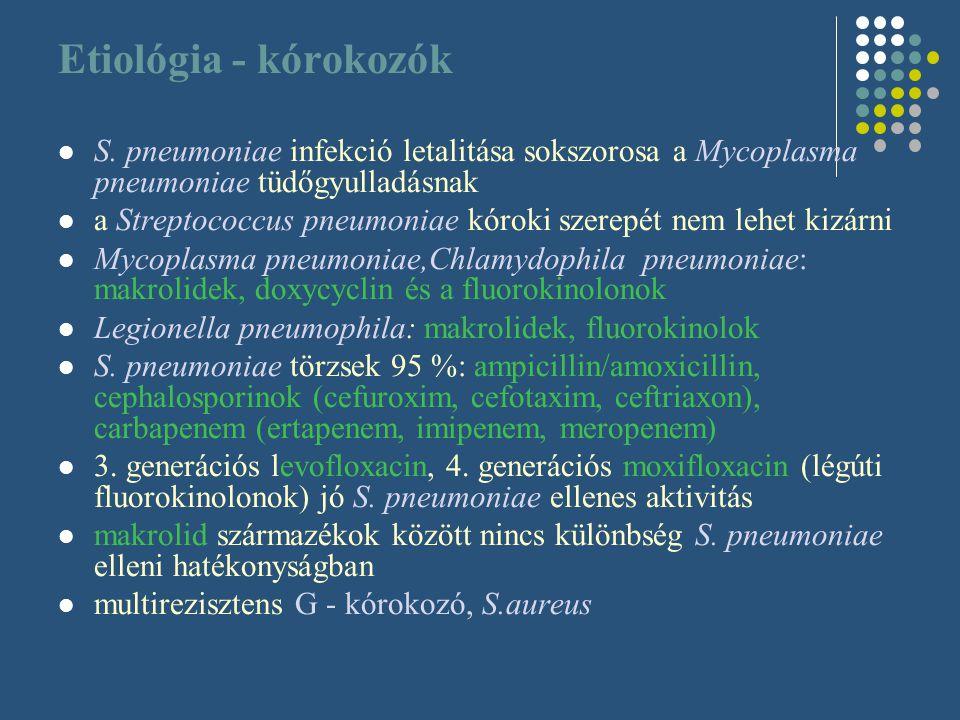 Etiológia - kórokozók S. pneumoniae infekció letalitása sokszorosa a Mycoplasma pneumoniae tüdőgyulladásnak a Streptococcus pneumoniae kóroki szerepét