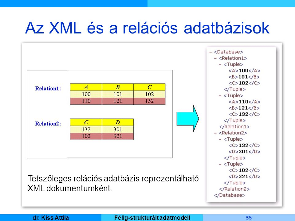 Master Informatique 35 dr. Kiss AttilaFélig-strukturált adatmodell Az XML és a relációs adatbázisok Tetszőleges relációs adatbázis reprezentálható XML