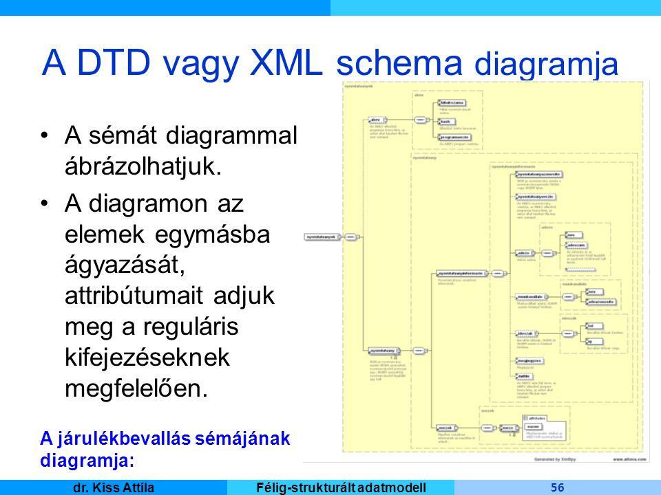 Master Informatique 56 dr. Kiss AttilaFélig-strukturált adatmodell A DTD vagy XML schema diagramja A sémát diagrammal ábrázolhatjuk. A diagramon az el