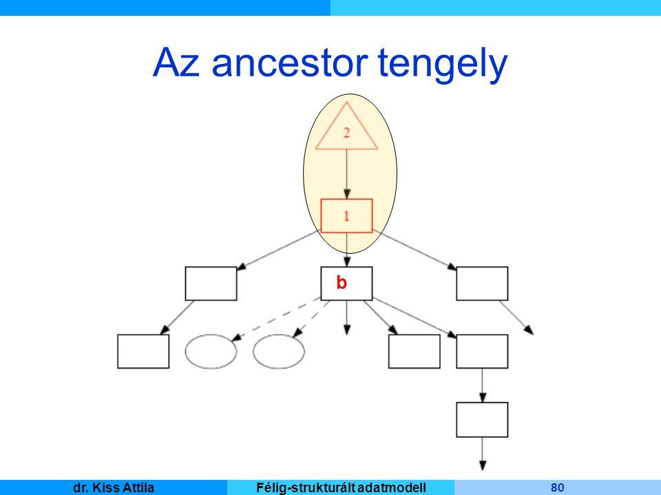 Master Informatique 80 dr. Kiss AttilaFélig-strukturált adatmodell Az ancestor tengely b