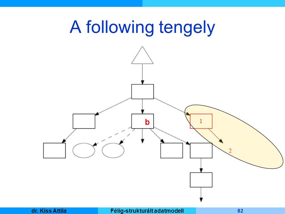 Master Informatique 82 dr. Kiss AttilaFélig-strukturált adatmodell A following tengely b