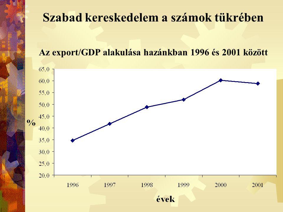 Szabad kereskedelem a számok tükrében Az export/GDP alakulása hazánkban 1996 és 2001 között