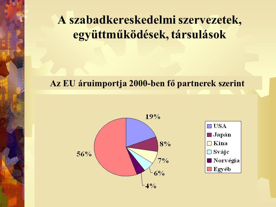 A szabadkereskedelmi szervezetek, együttműködések, társulások Az EU áruexportja 2000-ben fő partnerek szerint Az EU áruimportja 2000-ben fő partnerek