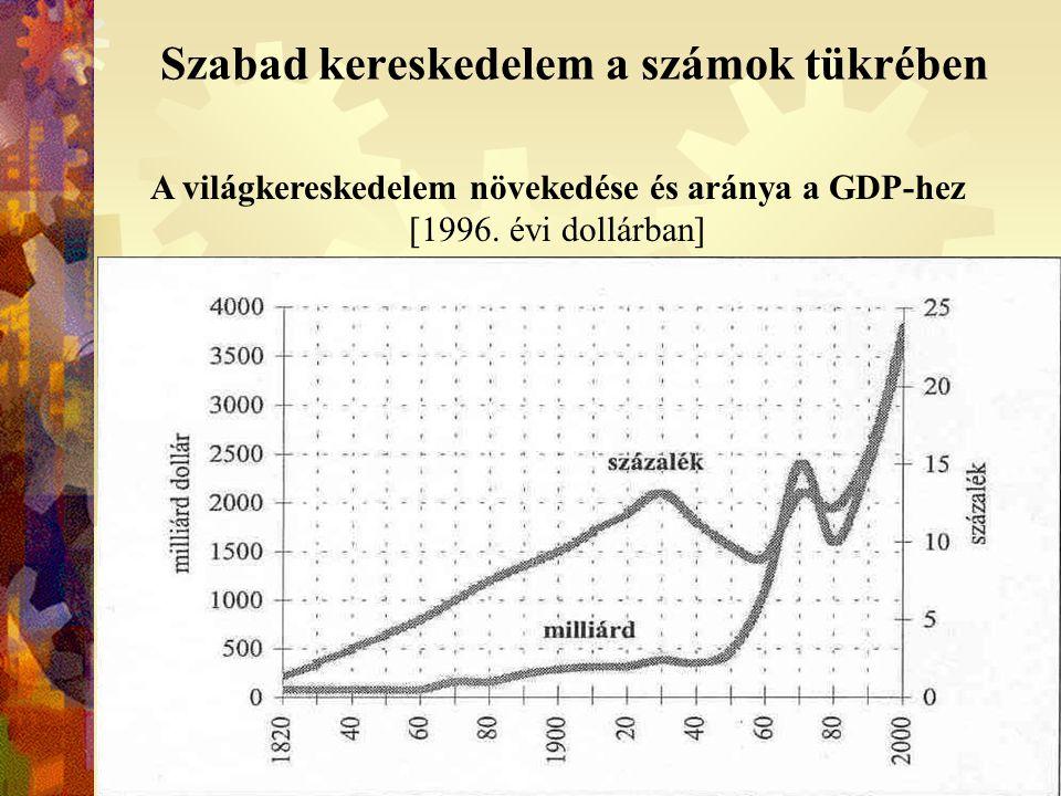 Szabad kereskedelem a számok tükrében A világ áru- és kereskedelmi-szolgáltatás exportja MEGNEVEZÉS Éves változás mértéke [%] 1990-200019992000 Áruk 6412,5 Kereskedelmi szolgáltatások 61,55