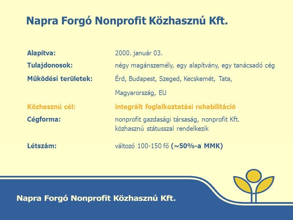 Napra Forgó Nonprofit Közhasznú Kft. Alapítva: 2000. január 03. Tulajdonosok: négy magánszemély, egy alapítvány, egy tanácsadó cég Működési területek: