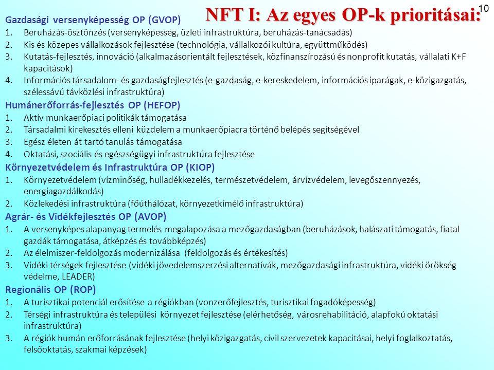 10 NFT I: Az egyes OP-k prioritásai: Gazdasági versenyképesség OP (GVOP) 1.Beruházás-ösztönzés (versenyképesség, üzleti infrastruktúra, beruházás-taná