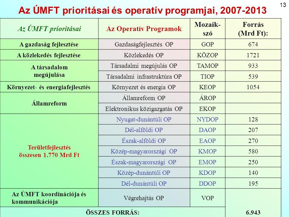 13 Az ÚMFT prioritásai és operatív programjai, 2007-2013 Az ÚMFT prioritásaiAz Operatív Programok Mozaik- szó Forrás (Mrd Ft): A gazdaság fejlesztéseG