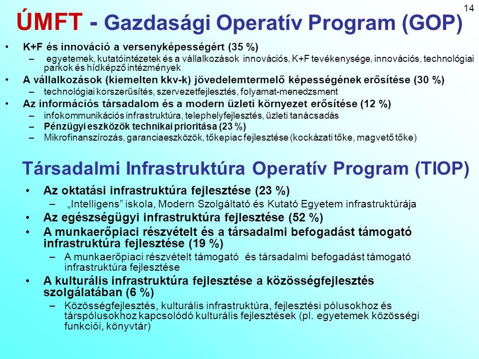 14 ÚMFT - Gazdasági Operatív Program (GOP) K+F és innováció a versenyképességért (35 %) – egyetemek, kutatóintézetek és a vállalkozások innovációs, K+