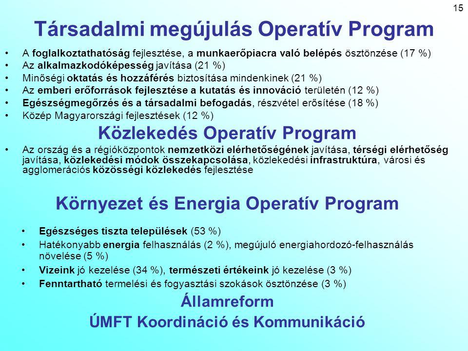15 Társadalmi megújulás Operatív Program A foglalkoztathatóság fejlesztése, a munkaerőpiacra való belépés ösztönzése (17 %) Az alkalmazkodóképesség ja