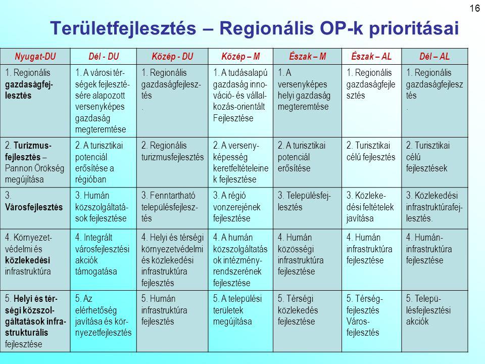 16 Területfejlesztés – Regionális OP-k prioritásai Nyugat-DUDél - DUKözép - DUKözép – MÉszak – MÉszak – ALDél – AL 1. Regionális gazdaságfej- lesztés