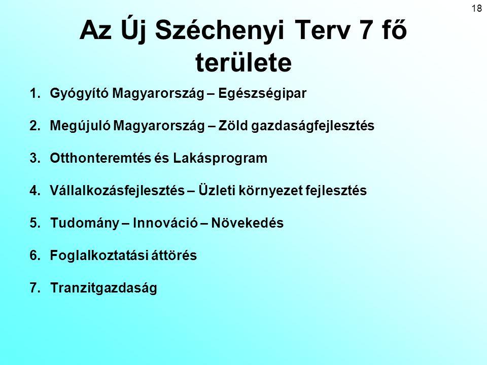 18 Az Új Széchenyi Terv 7 fő területe 1.Gyógyító Magyarország – Egészségipar 2.Megújuló Magyarország – Zöld gazdaságfejlesztés 3.Otthonteremtés és Lak
