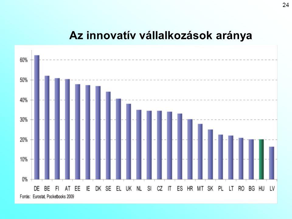 24 Az innovatív vállalkozások aránya
