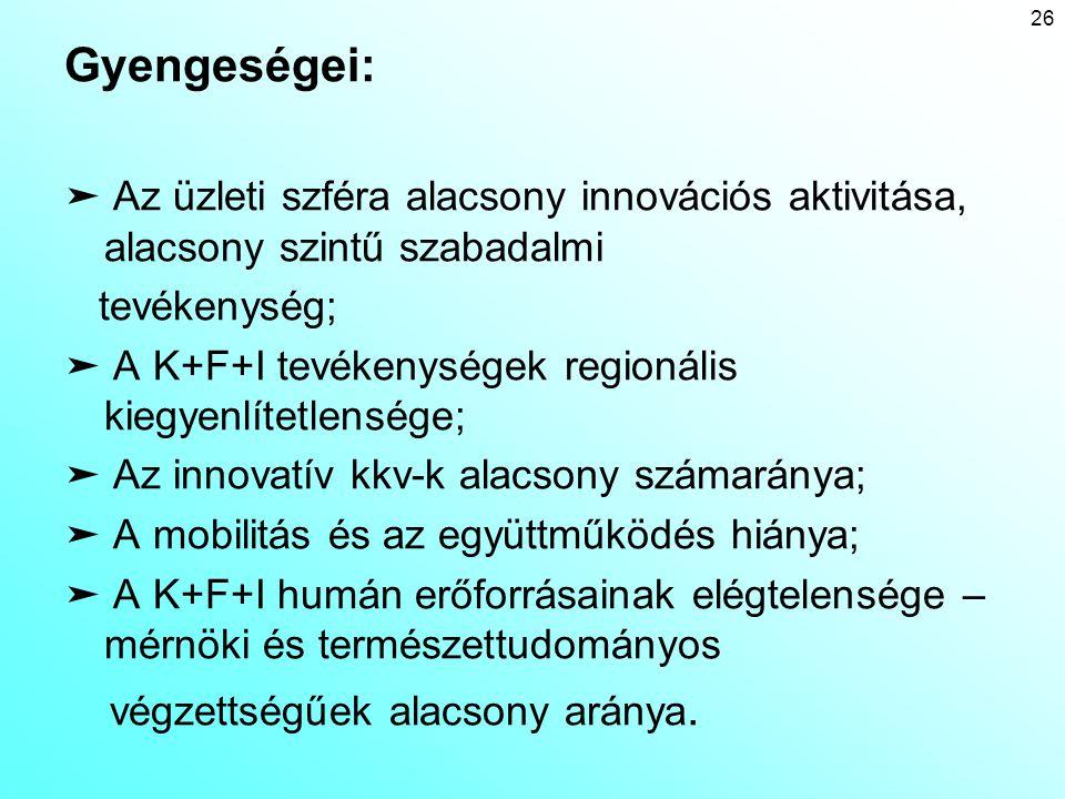 Gyengeségei: ➤ Az üzleti szféra alacsony innovációs aktivitása, alacsony szintű szabadalmi tevékenység; ➤ A K+F+I tevékenységek regionális kiegyenlíte