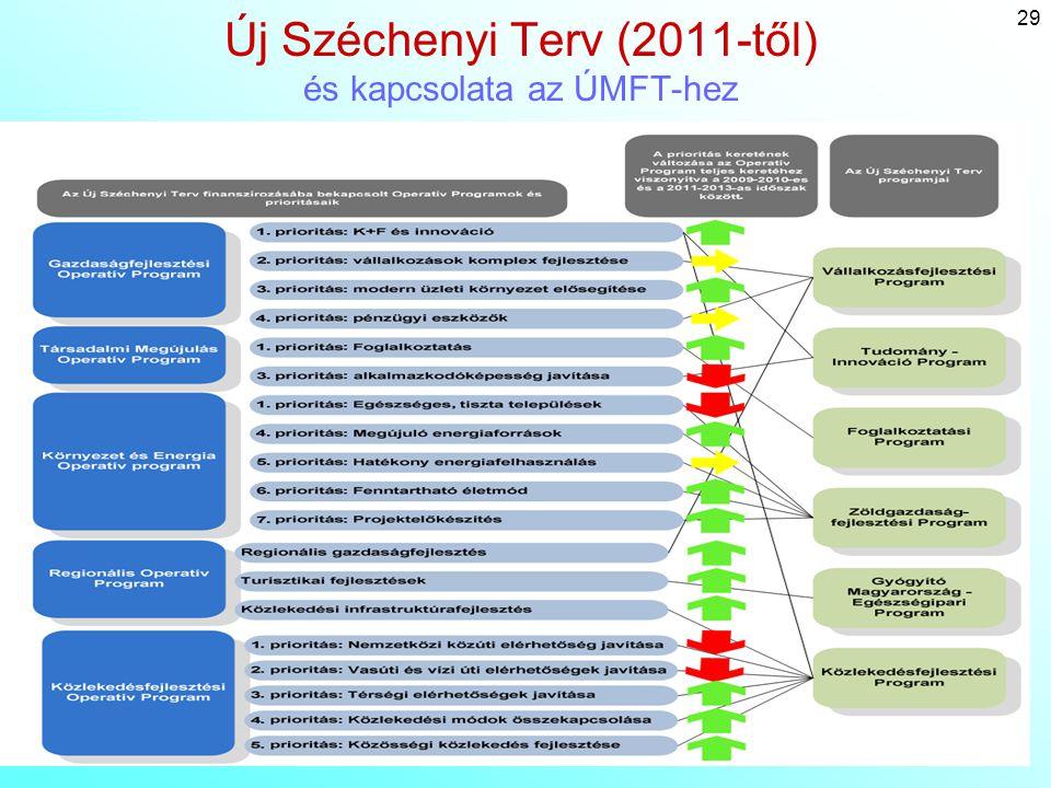 29 Új Széchenyi Terv (2011-től) és kapcsolata az ÚMFT-hez