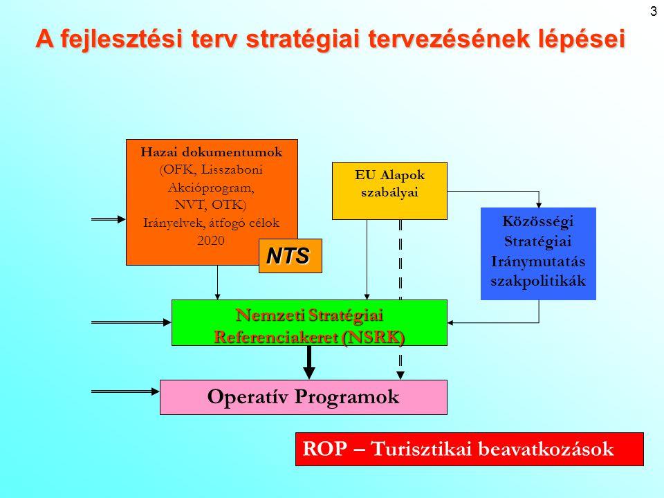 3 Hazai dokumentumok (OFK, Lisszaboni Akcióprogram, NVT, OTK) Irányelvek, átfogó célok 2020 Operatív Programok Közösségi Stratégiai Iránymutatás szakp