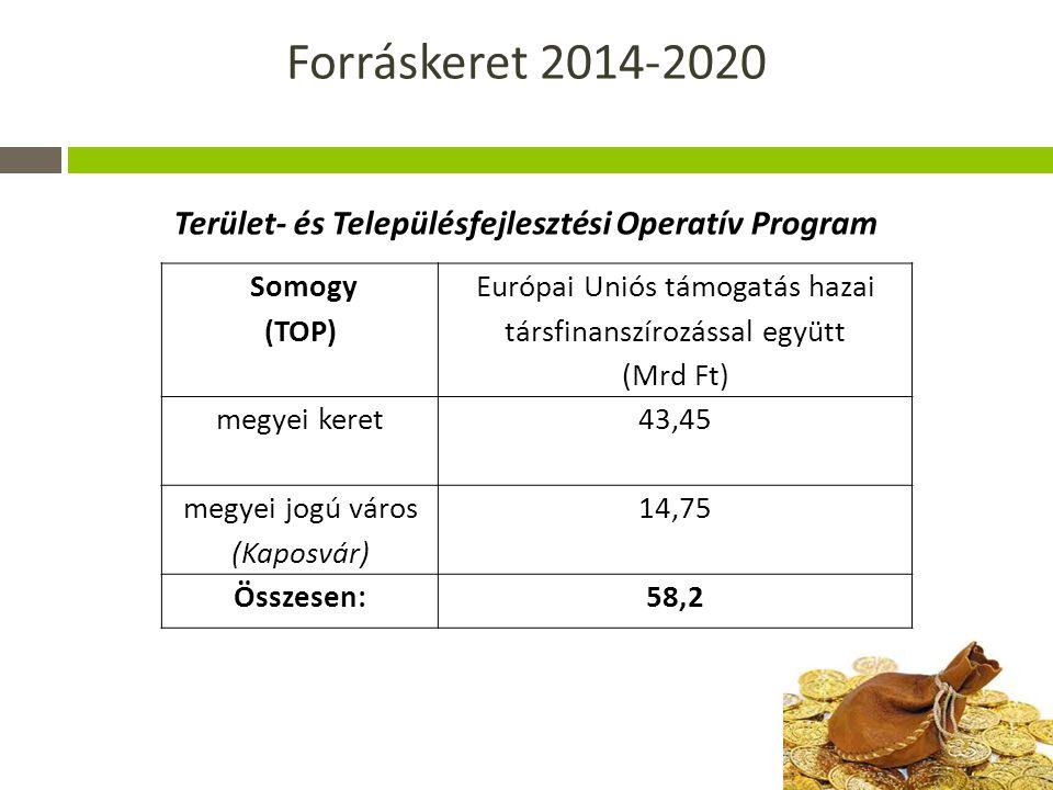 Forráskeret 2014-2020 Somogy (TOP) Európai Uniós támogatás hazai társfinanszírozással együtt (Mrd Ft) megyei keret 43,45 megyei jogú város (Kaposvár) 14,75 Összesen:58,2 Terület- és Településfejlesztési Operatív Program