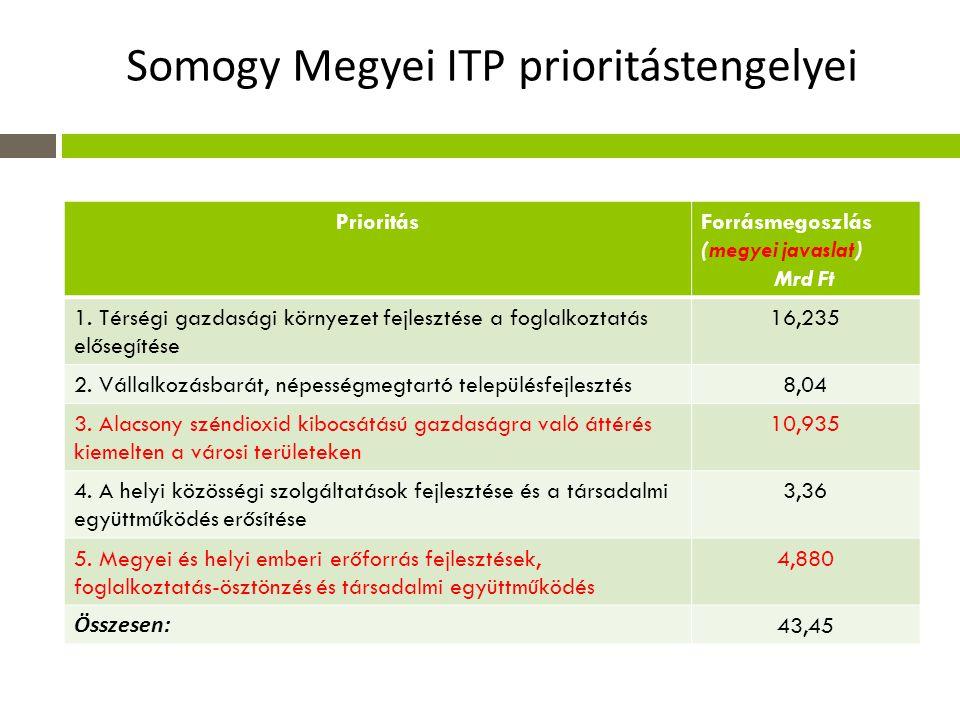 Somogy Megyei ITP prioritástengelyei PrioritásForrásmegoszlás (megyei javaslat) Mrd Ft 1.